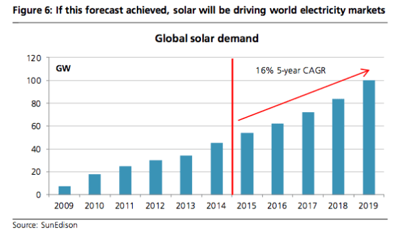 UBS solar growth