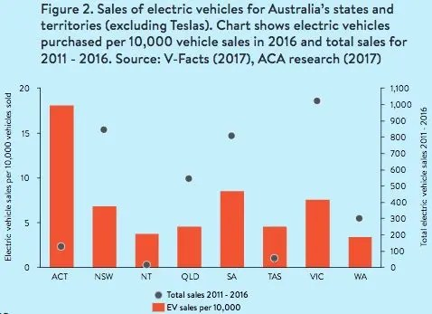 Australians aren\u0027t buying electric cars Three charts illustrate why