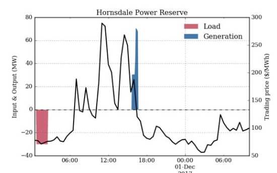 Horsndale power reserve copy