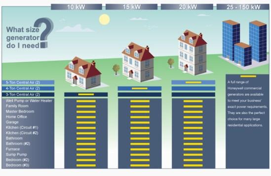 10kw Standby Generator Wiring Diagram Menentukan Ukuran Generator Yang Anda Butuhkan Genset