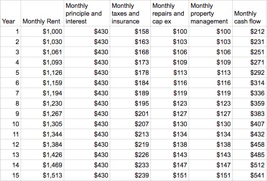 cash flow over 15 years