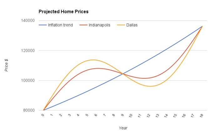 cyclical vs linear rental markets