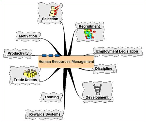 Understanding The Recruitment Life Cycle Linkedin Hrm Strategy Just Another Wordpress Weblog