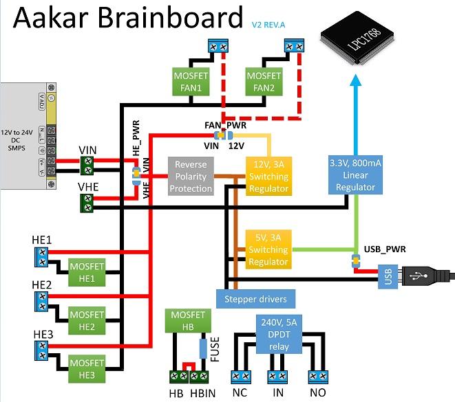 Aakar Motherboard - RepRap