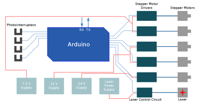 Block Diagram 3d Printer - Auto Electrical Wiring Diagrambedradingsschemae.webredirect.org