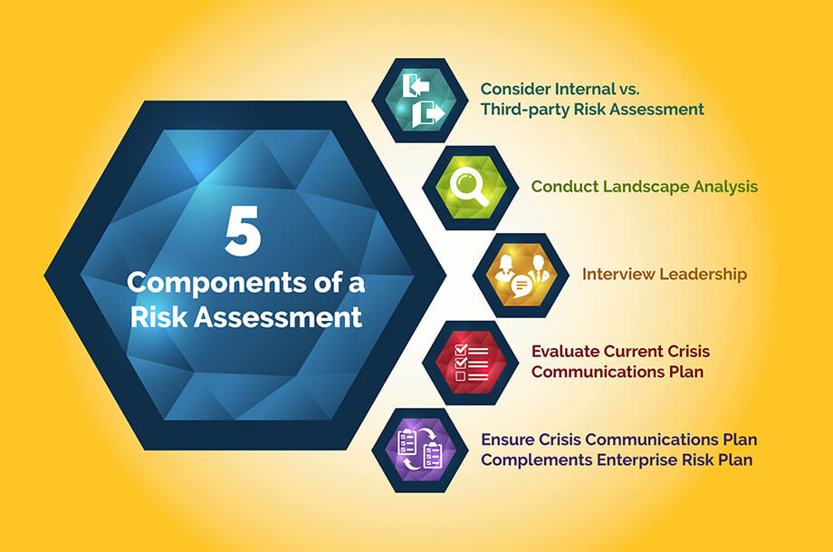 5 Key Components of Reputation Risk Assessments - Reputation Partners
