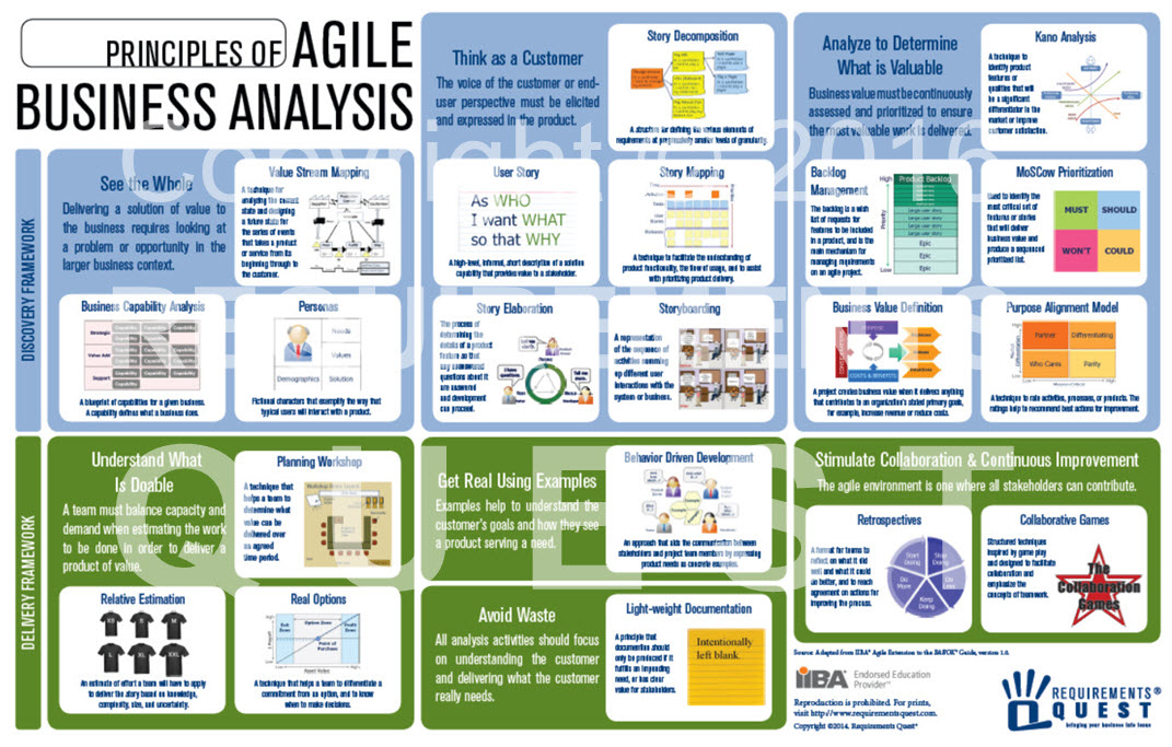 Agile Business Analysis Job Aid - Requirements Quest