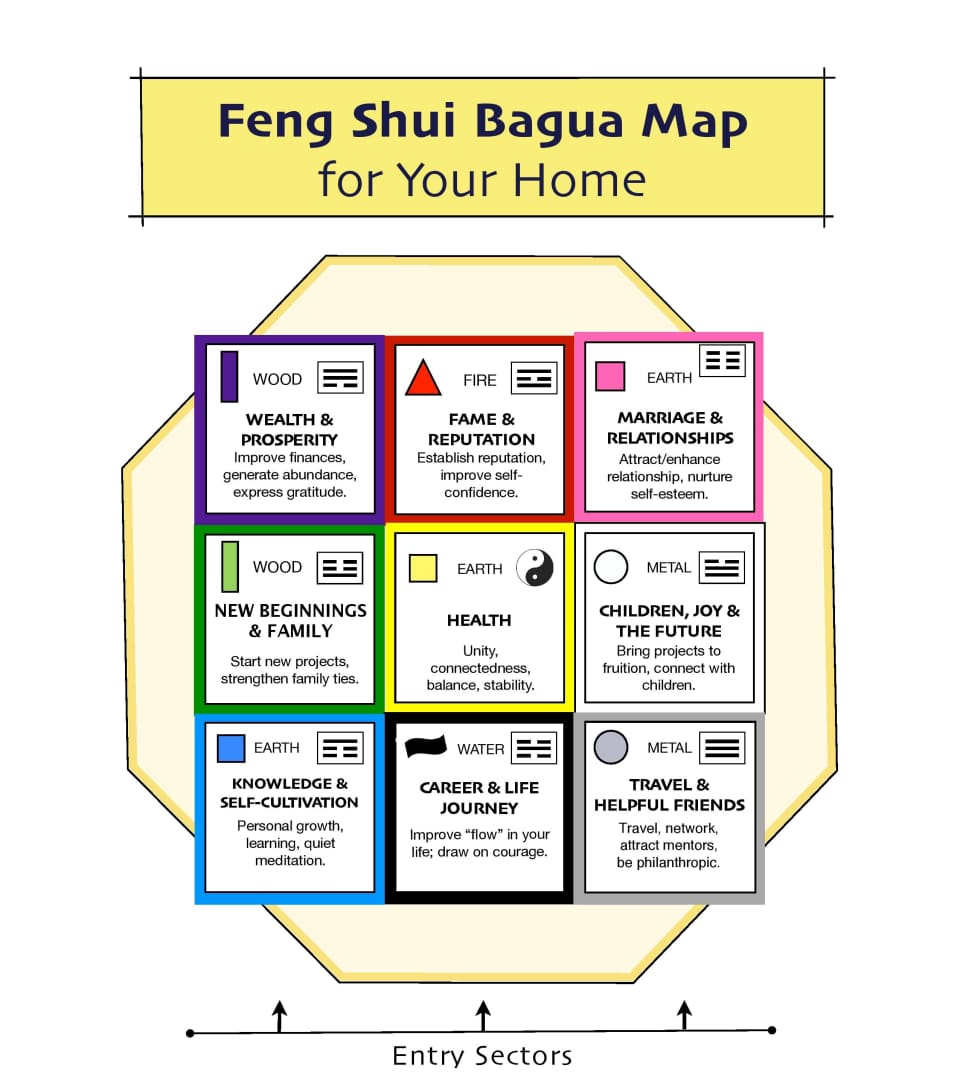 Feng Shui Bagua Vision Board Improving Your Career With Feng Shui Acadecor