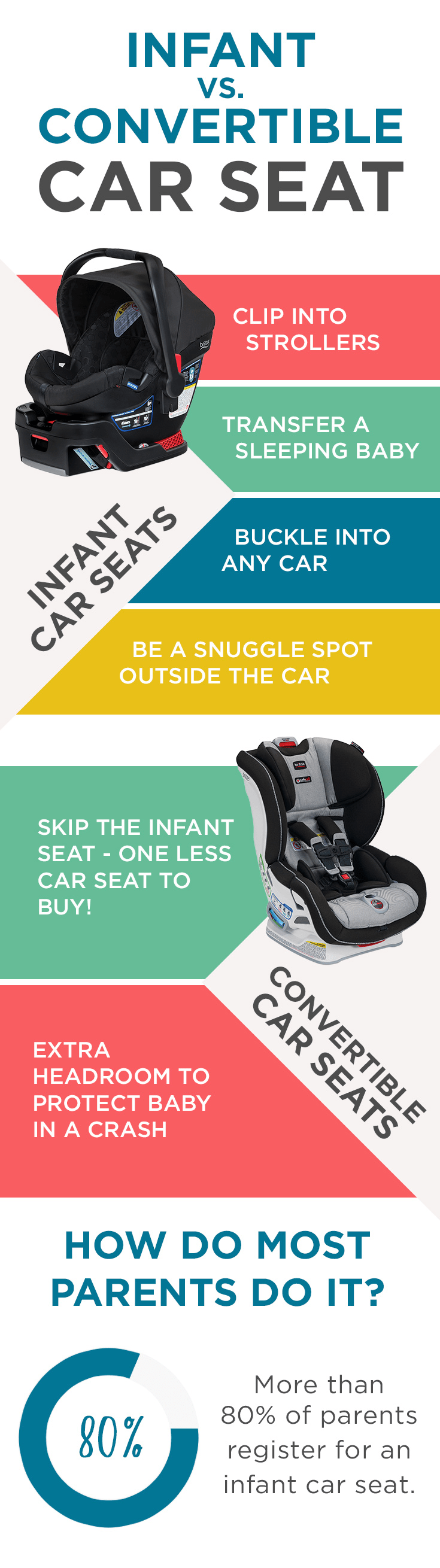 Infant Seat Vs Safety Seat Car Seats