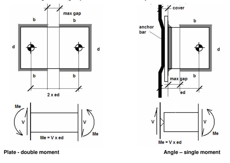 shear diagrams