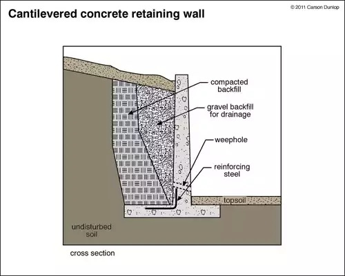 Retaining Wall - Flexural Reinforcement from Stem Into Footing - Design Of Retaining Walls Examples