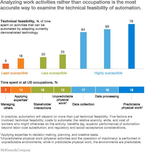 4 Cornerstone Skills Engineers Need for the Future of Work