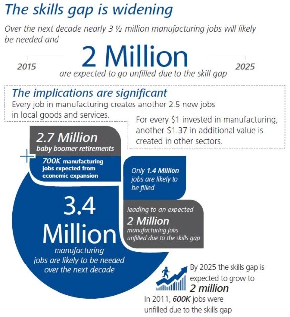 Bridging the Skills Gap in the Manufacturing Industry \u003e ENGINEERING