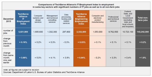 Engineering Job Market Growth is Slow Entering 2016 u003e ENGINEERING - petroleum engineer job description