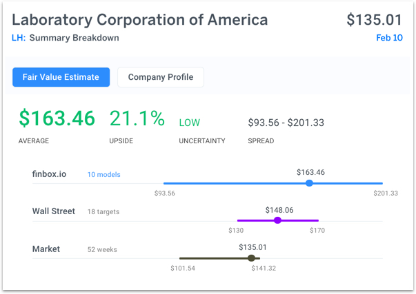 Laboratory Corp of America Holdings (LH) Ten cash flow valuation