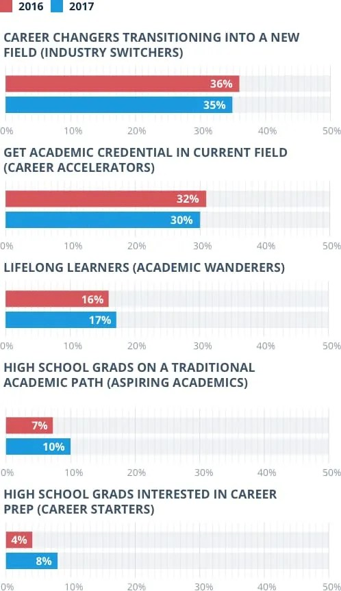 Annual Trends in Online Education Report
