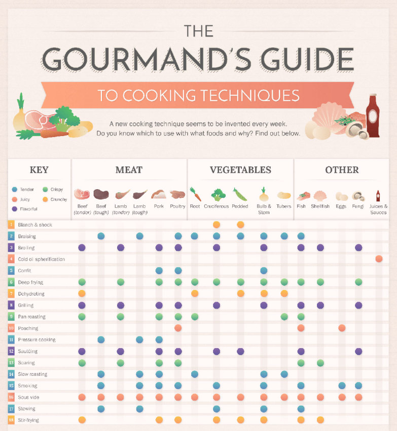 The Gourmand\u0027s Guide to Cooking Techniques Foodie
