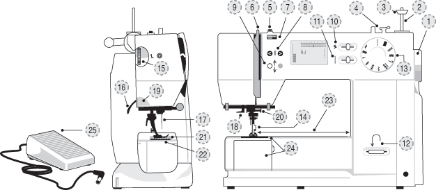 how a sewing machine works diagram