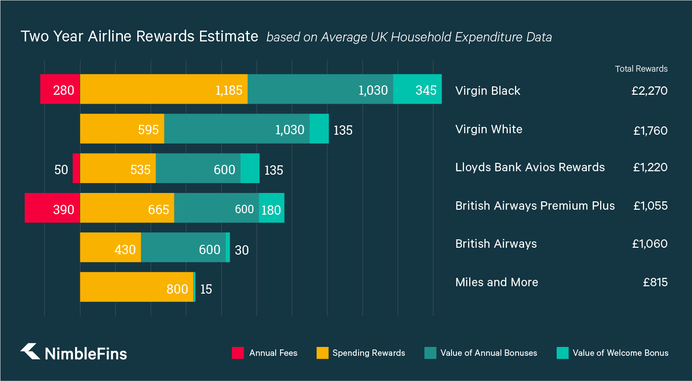 Miles And More Vs Avios Miles More Credit Cards Air Rewards With No Annual Fee Nimblefins