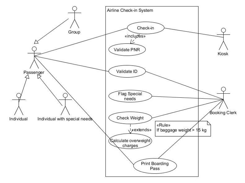 Use Case case study \u2013 UML Modelling \u2013 Business Analysis Blog by