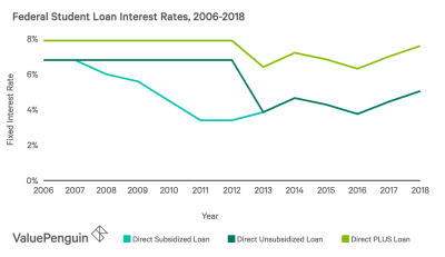 Student Loan Interest Rates 2019: Your Guide to Understanding the Numbers - ValuePenguin