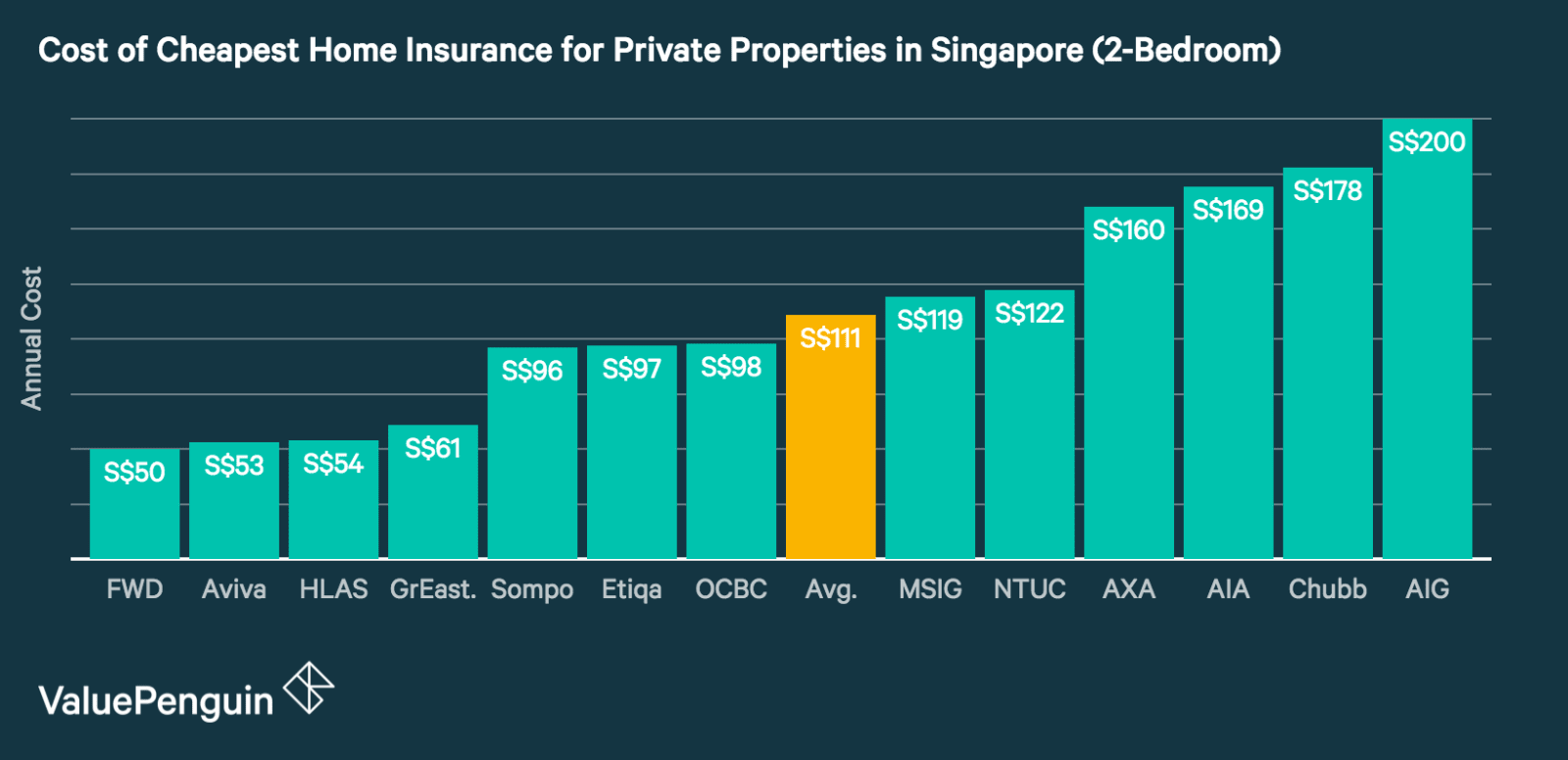2017 Travel Expenses For Rental Property 4 Hidden Costs Of Condo Ownership In Singapore Business
