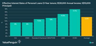 Best Personal Loans 2018   ValuePenguin Singapore