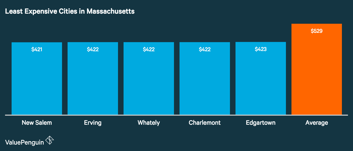 Cheapest Garage In Boston How Cities In Massachusetts Ranked Based On Car Insurance Costs
