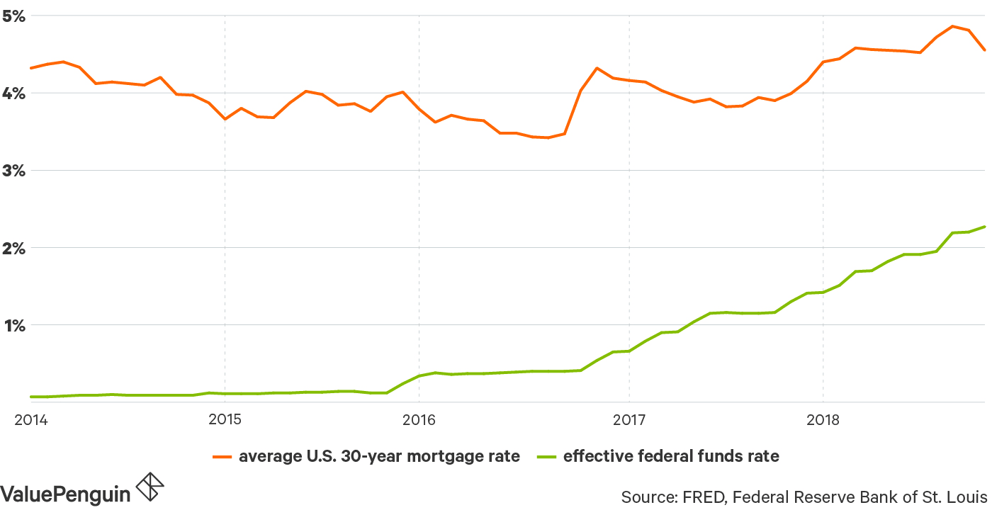 Bank Home Mortgage Rates Compare Mortgage Rates For September 19 2019 Valuepenguin