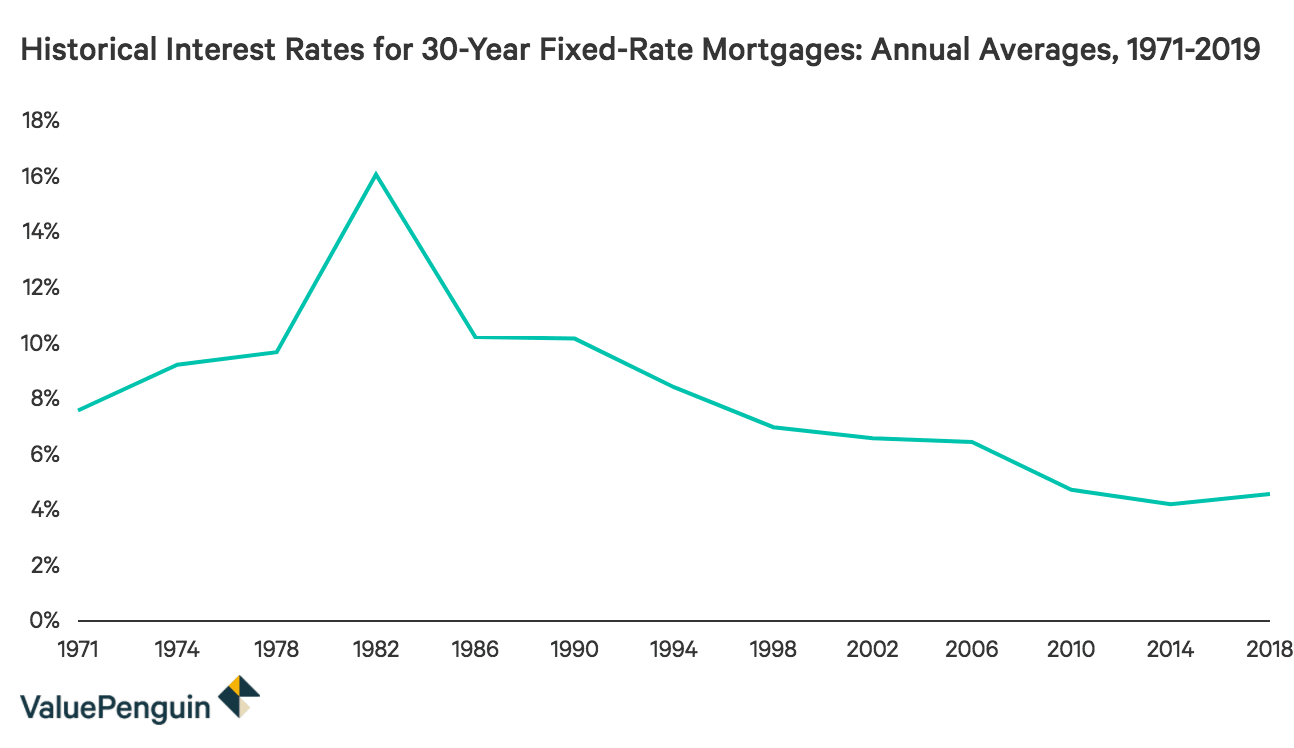 Bank Home Mortgage Rates Historical Mortgage Rates Averages And Trends From The