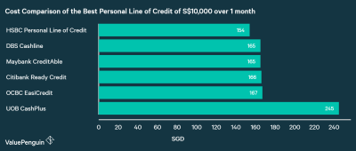 Best Personal Lines of Credit 2018 | ValuePenguin Singapore