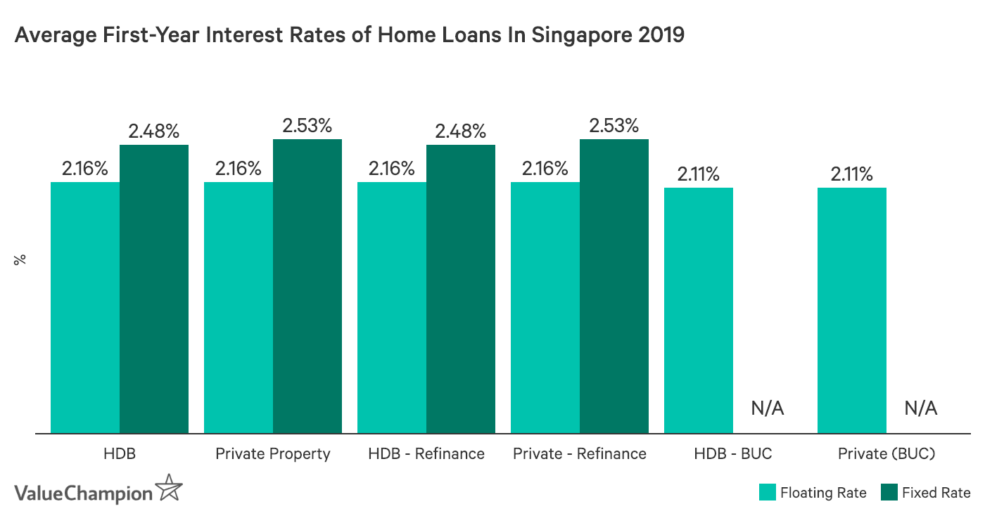 Bank Home Mortgage Rates Best Home Mortgage Loans 2019 Valuechampion Singapore