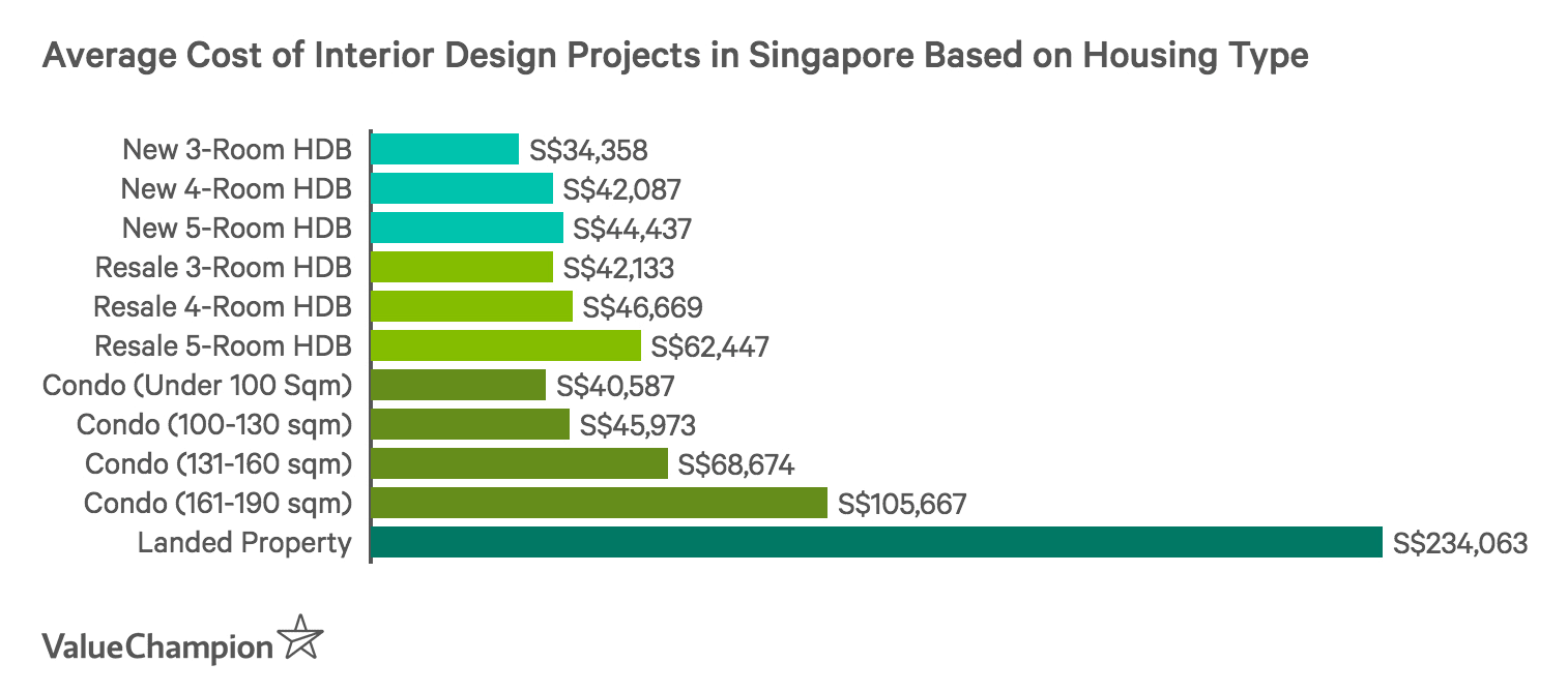 Design Firms In Singapore Thinking Of Hiring An Interior Designer Here S How Much It Will