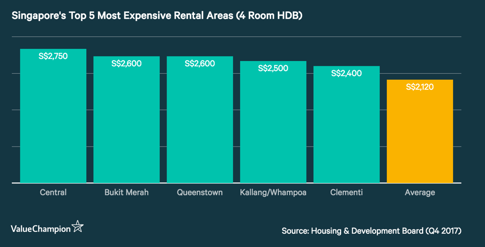 2017 Travel Expenses For Rental Property The Cheapest Most Expensive Areas To Live In Singapore