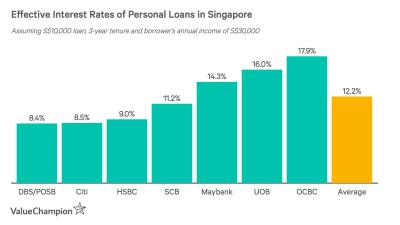 Best Personal Loans 2018 | ValueChampion Singapore