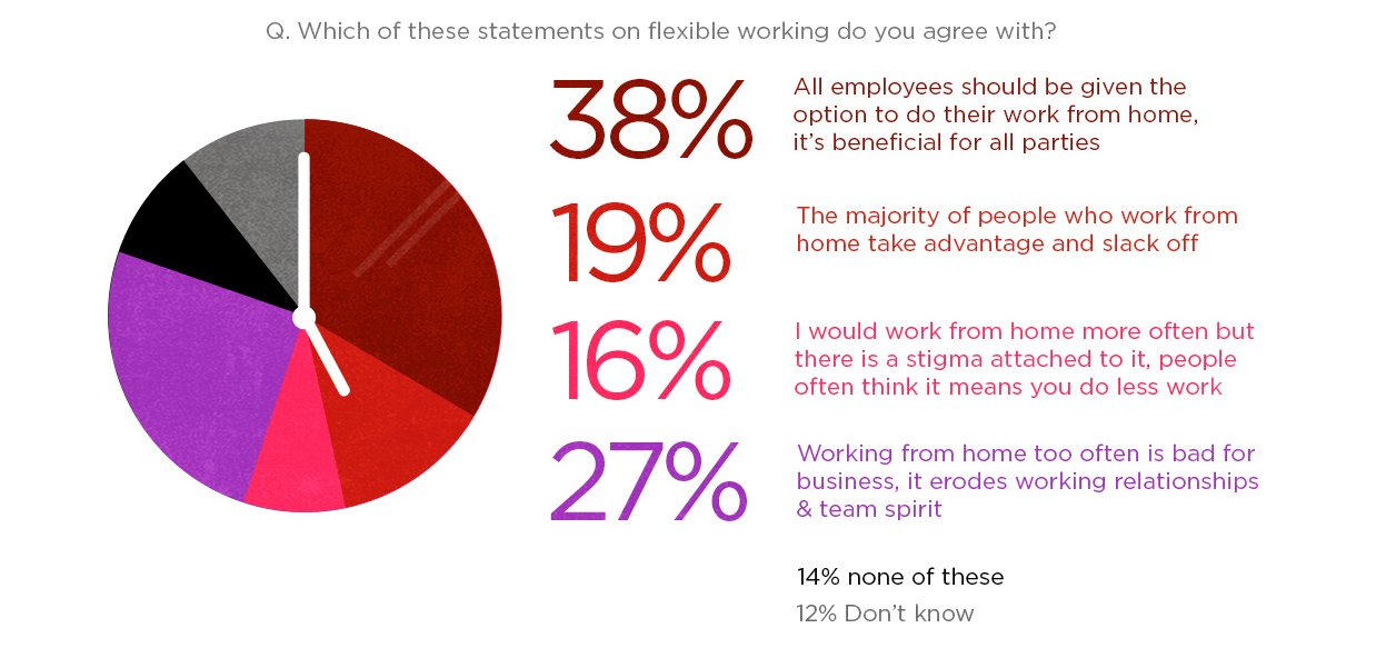 In focus The rise of flexible working Virgin