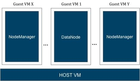 Designing a Highly Available, Fault Tolerant, Hadoop Cluster with