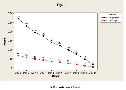 Burndown Analysis for Managing Productivity  Schedules