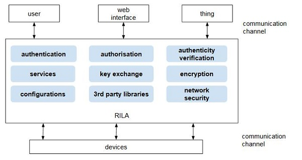 A Reference Architecture for the Internet of Things