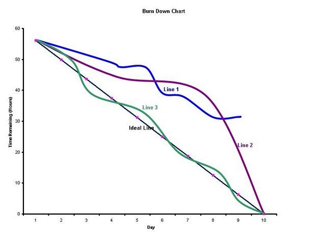 Deciphering Burndown Charts