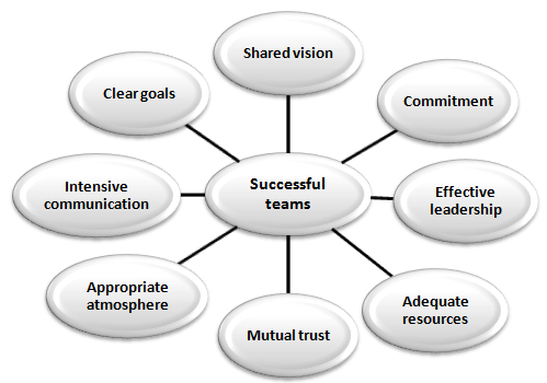 thesis on team effectiveness