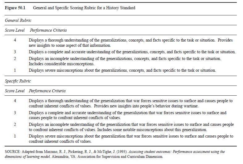 Performance Assessment Research Paper \u2013 EssayEmpire