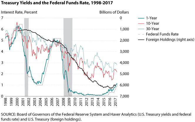 The Rising Federal Funds Rate in the Current Low Long-Term Interest