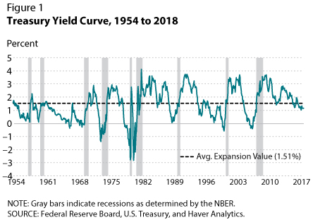 Recession Signals The Yield Curve vs Unemployment Rate Troughs