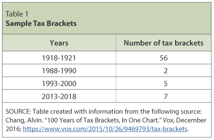 Individual Income Tax The Basics and New Changes St Louis Fed