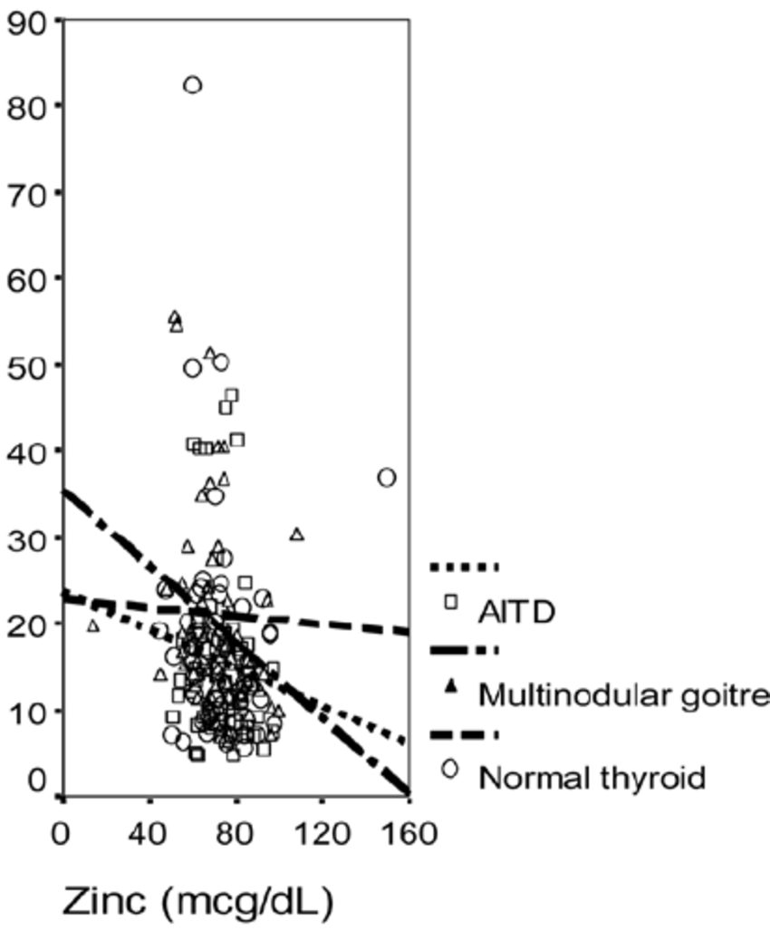 Dl Naar Ml Relationship Between Thyroid Volume Ml And Zinc Levels μg Dl