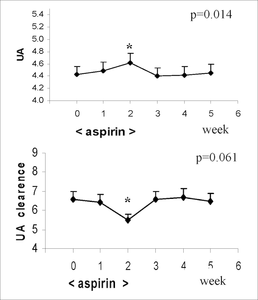 Dl Naar Ml The Effect Of Low Dose Aspirin On Serum Levels Mg Dl And