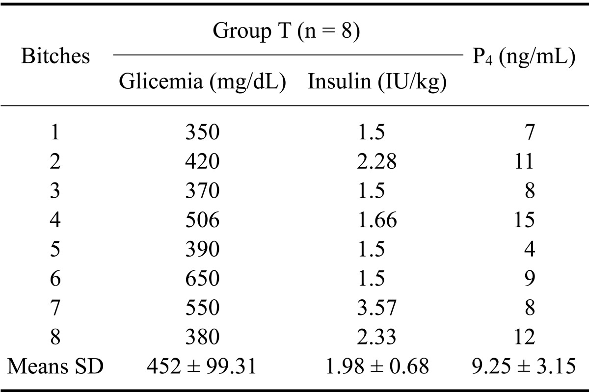Dl Naar Ml Insulin Doses Levels Of Serum Glucose Reference Rate 80 100 Mg
