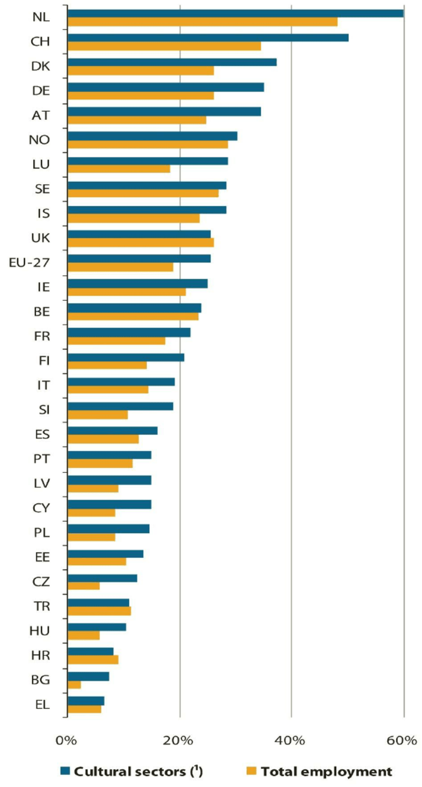 In Job Part Time Percentage Of Persons Employed Having A Part Time Job Eu 27 Plus