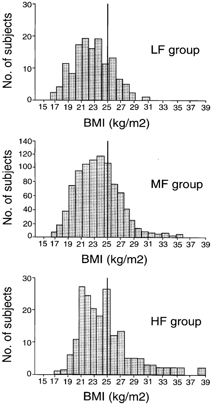 Mf Group Frequency Distributions Of Body Mass Index Bmi Among Low Fat
